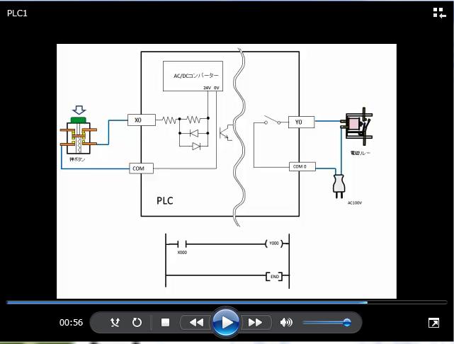 PLCと外部機器の接続とラダー図の関係について解説