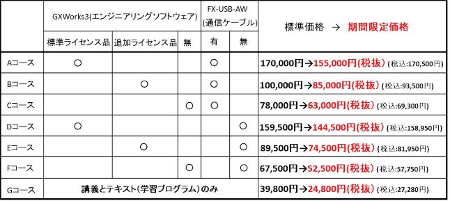 実習用キット付PLC入門価格表